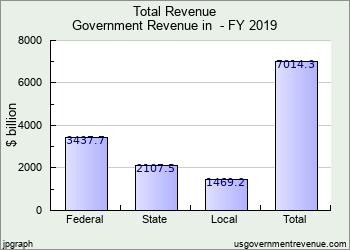 Government Revenue In The United States In 2019 Download