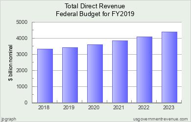 US Federal Budget FY19 Charts - Charts