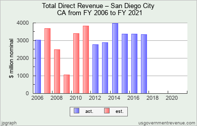 Chart of San Diego City Revenue for 2006 - 2021 - Source: US