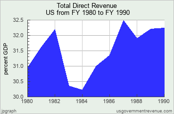https://www.usgovernmentrevenue.com/usgs_line.php?title=Total%20Direct%20Revenue&units=p&size=t&legend=&year=1980_1990&sname=US&bar=0&stack=1&col=c&source=a_a_a_a_a_a_a_a_a_i_a&spending0=30.95_31.63_32.19_30.35_30.23_31.00_31.36_32.48_31.91_32.21_32.24